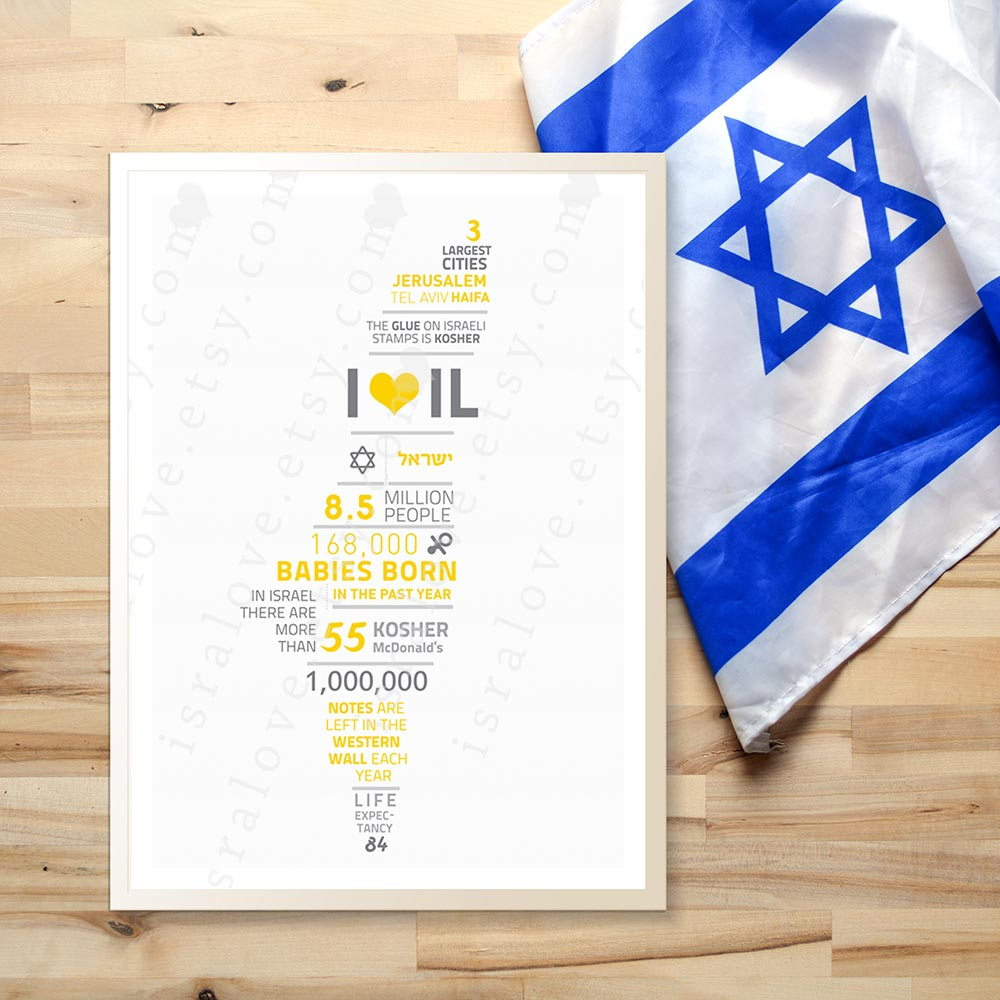 Printable Infographic Poster about Israel